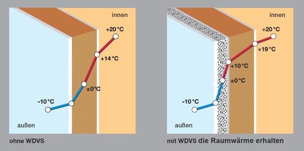 Dämmung Energieeinsparung
